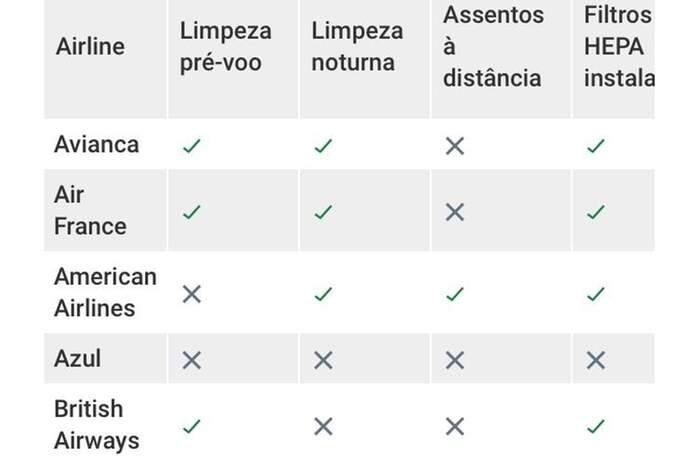 O Kayak compara as práticas adotadas pelas companhias áreas para combater o novo coronavírus (reprodução)