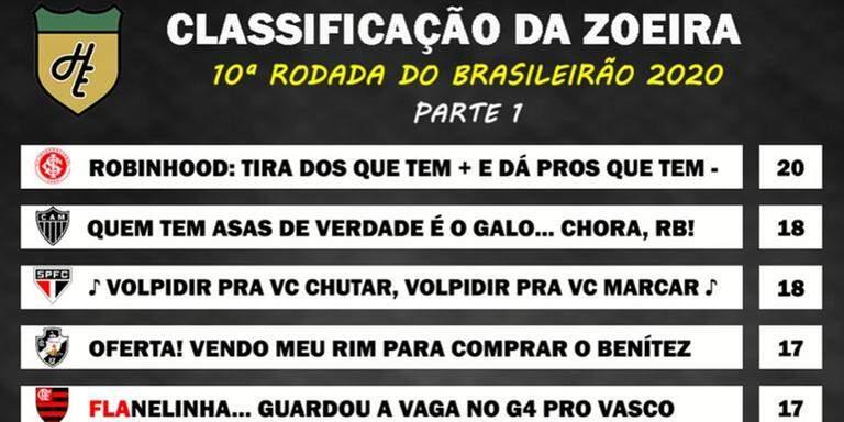 Classificacao Da Zoeira 10ª Rodada Do Brasileirao 2020