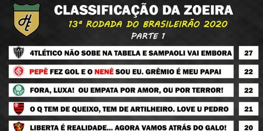Classificacao Da Zoeira 13ª Rodada Do Brasileirao 2020