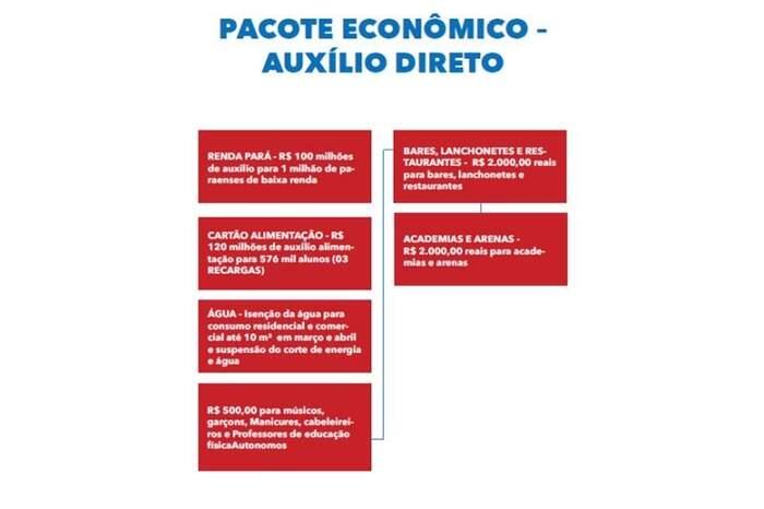 O novo aporte será distribuído entre auxílios diretos, isenção, redução e postergação de pagamentos de impostos